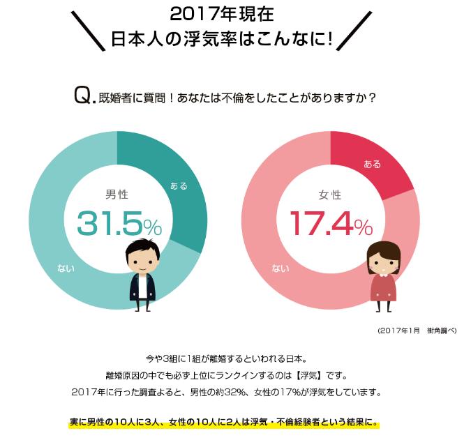 日本人,浮気率