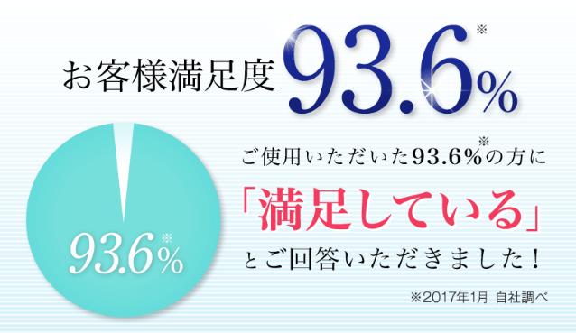 ディノベートの満足度93.6%