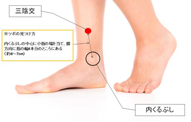 足の冷えやむくみを解消するツボ、三陰交を示した足の画像